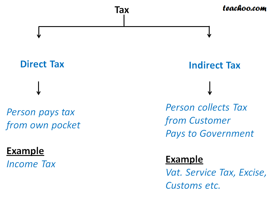Difference between  Direct and Indirect Taxes - Introduction to Indirect Taxes