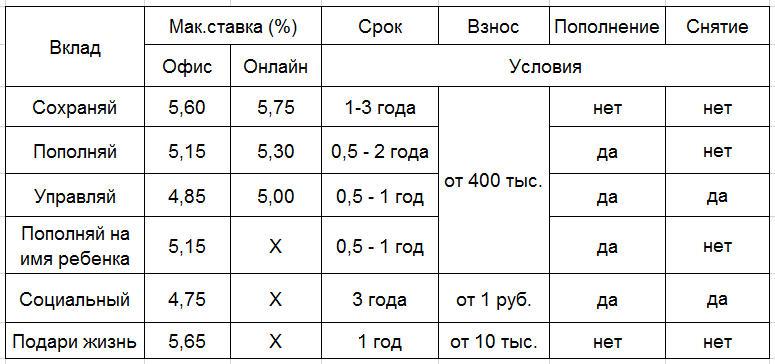 Пенсионные вклады в сбербанке москвы какая минимальная пенсия в красноярском крае по старости