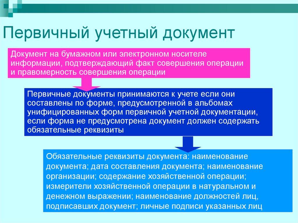 Ведение первичной документации бухгалтерия кфх отчет