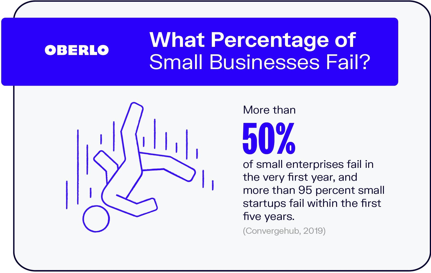 What Percentage of Small Businesses Fail?