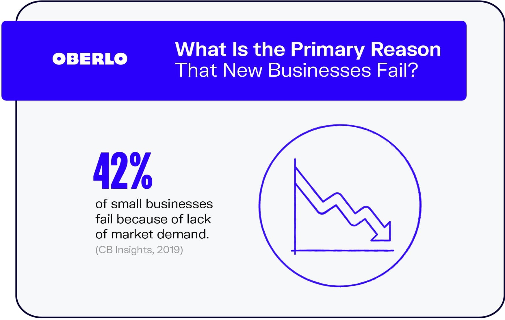 What Is the Primary Reason That New Businesses Fail?