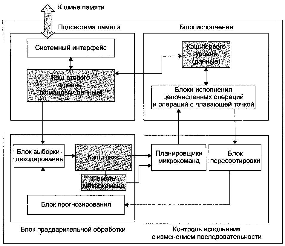 Микроархитектура Pentium 4