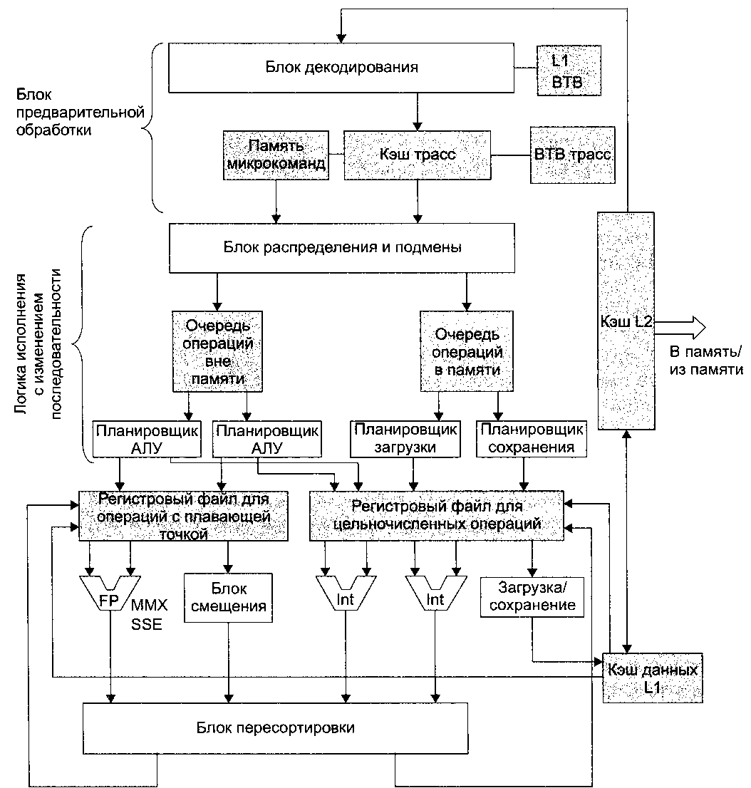 4. Pentium.  Рисунок 7 . Упрощенная схема тракта данных.