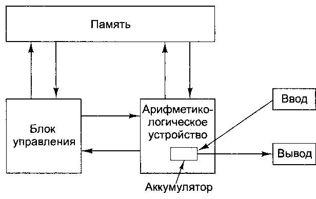 Принципы архитектуры фон Неймана.