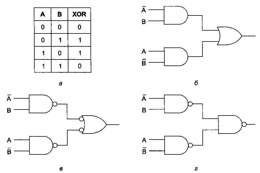 Три схемы для вычисления этой