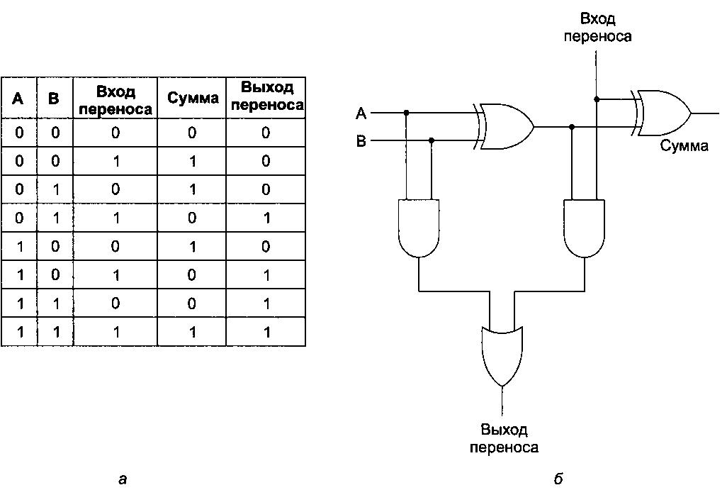 как сделать сумматор на схеме